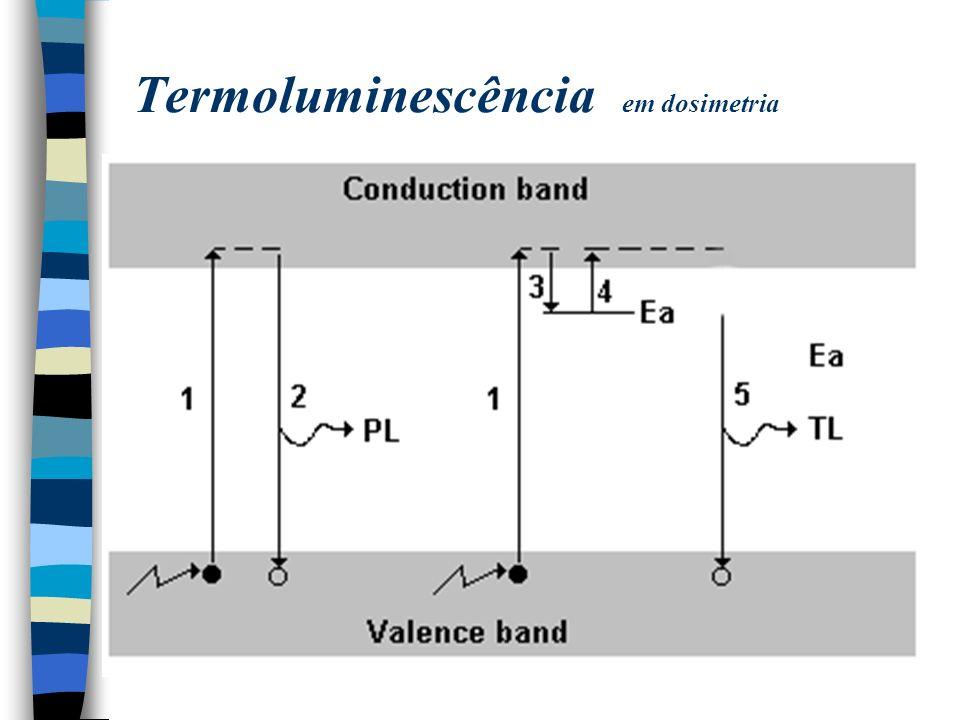 Termoluminescência em dosimetria