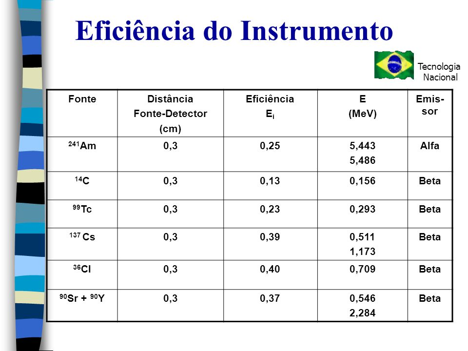 Eficiência do Instrumento FonteDistância Fonte-Detector (cm) Eficiência E i E (MeV) Emis- sor 241 Am0,30,255,443 5,486 Alfa 14 C0,30,130,156Beta 99 Tc0,30,230,293Beta 137 Cs0,30,390,511 1,173 Beta 36 Cl0,30,400,709Beta 90 Sr + 90 Y0,30,370,546 2,284 Beta Tecnologia Nacional