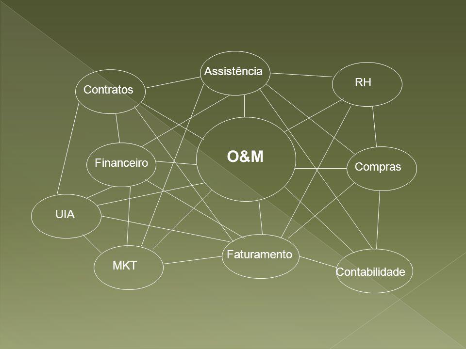 O&M RH MKT Contabilidade Contratos Financeiro Compras Faturamento Assistência UIA