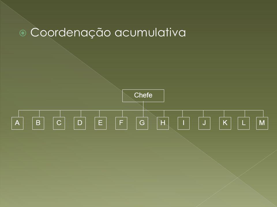 Coordenação acumulativa Chefe ALKJIHGFEDCBM