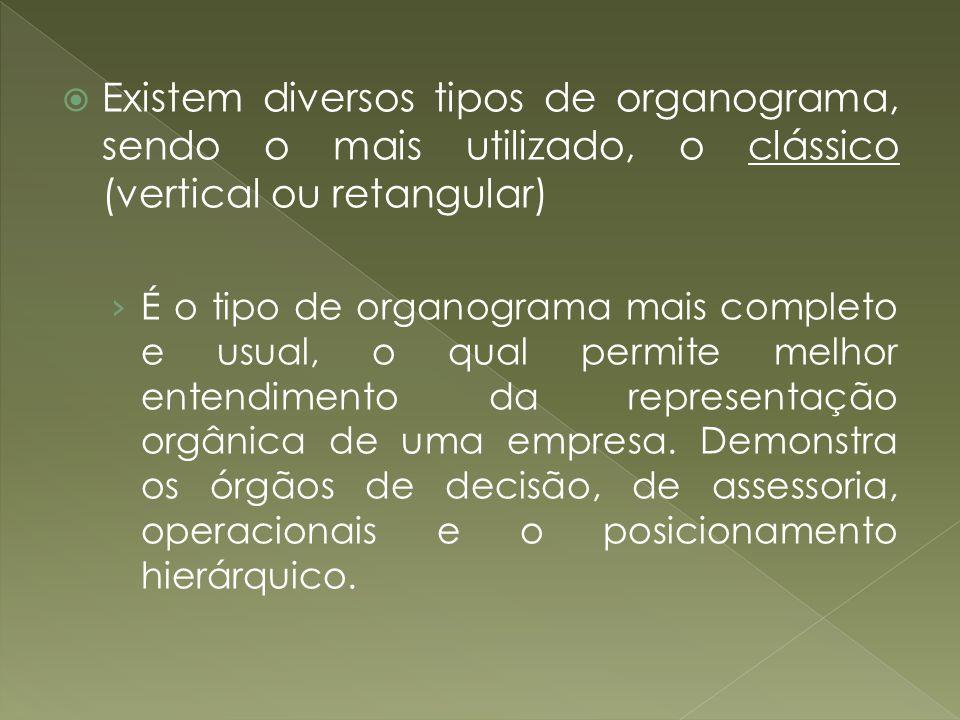Existem diversos tipos de organograma, sendo o mais utilizado, o clássico (vertical ou retangular) É o tipo de organograma mais completo e usual, o qu