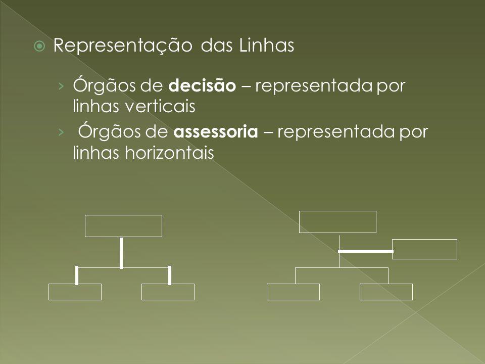 Representação das Linhas Órgãos de decisão – representada por linhas verticais Órgãos de assessoria – representada por linhas horizontais