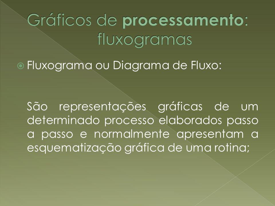 Fluxograma ou Diagrama de Fluxo: São representações gráficas de um determinado processo elaborados passo a passo e normalmente apresentam a esquematiz