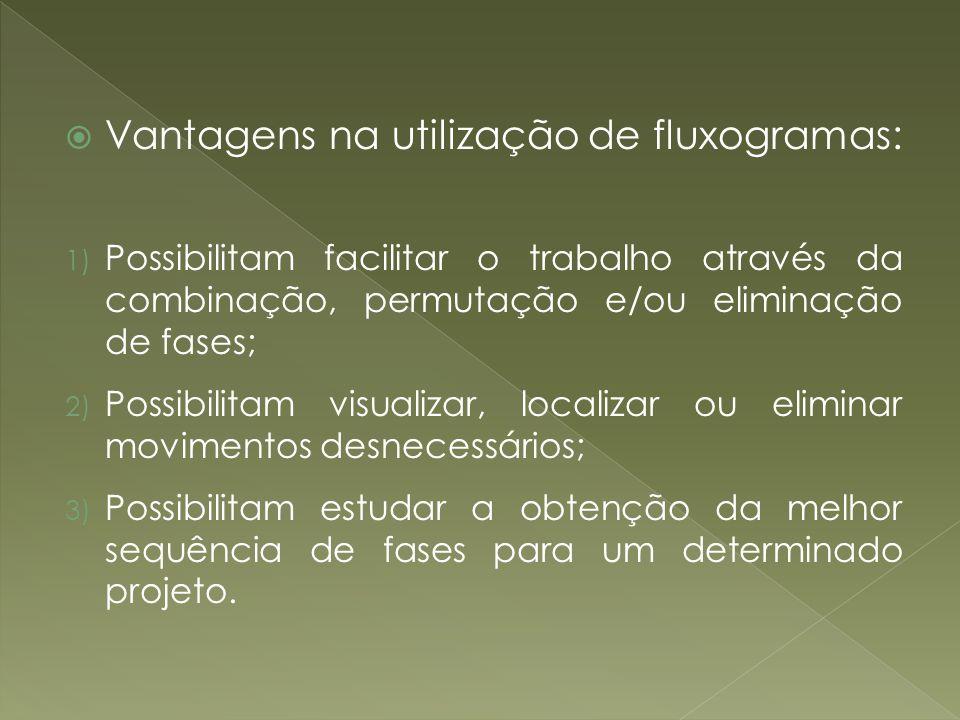 Vantagens na utilização de fluxogramas: 1) Possibilitam facilitar o trabalho através da combinação, permutação e/ou eliminação de fases; 2) Possibilit