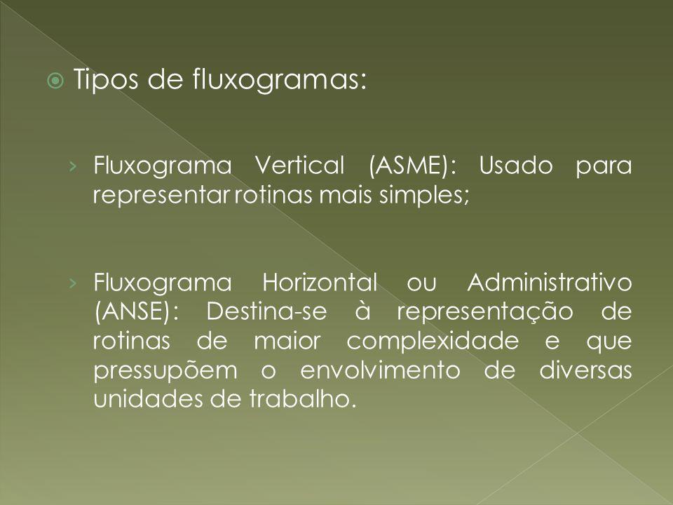 Tipos de fluxogramas: Fluxograma Vertical (ASME): Usado para representar rotinas mais simples; Fluxograma Horizontal ou Administrativo (ANSE): Destina