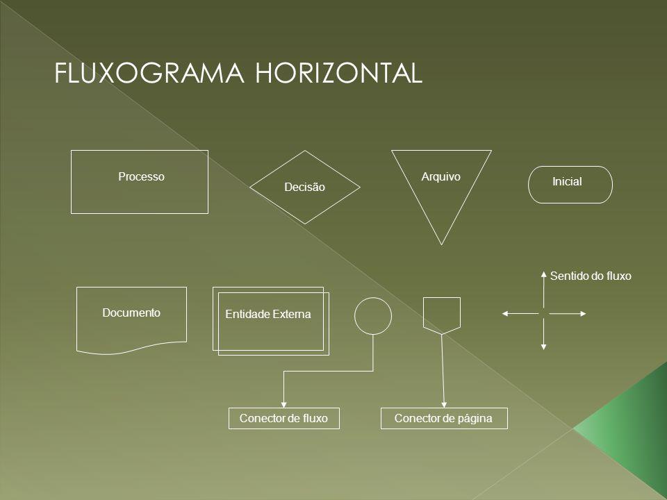 FLUXOGRAMA HORIZONTAL Processo Decisão Arquivo Inicial Documento Entidade Externa Sentido do fluxo Conector de fluxoConector de página