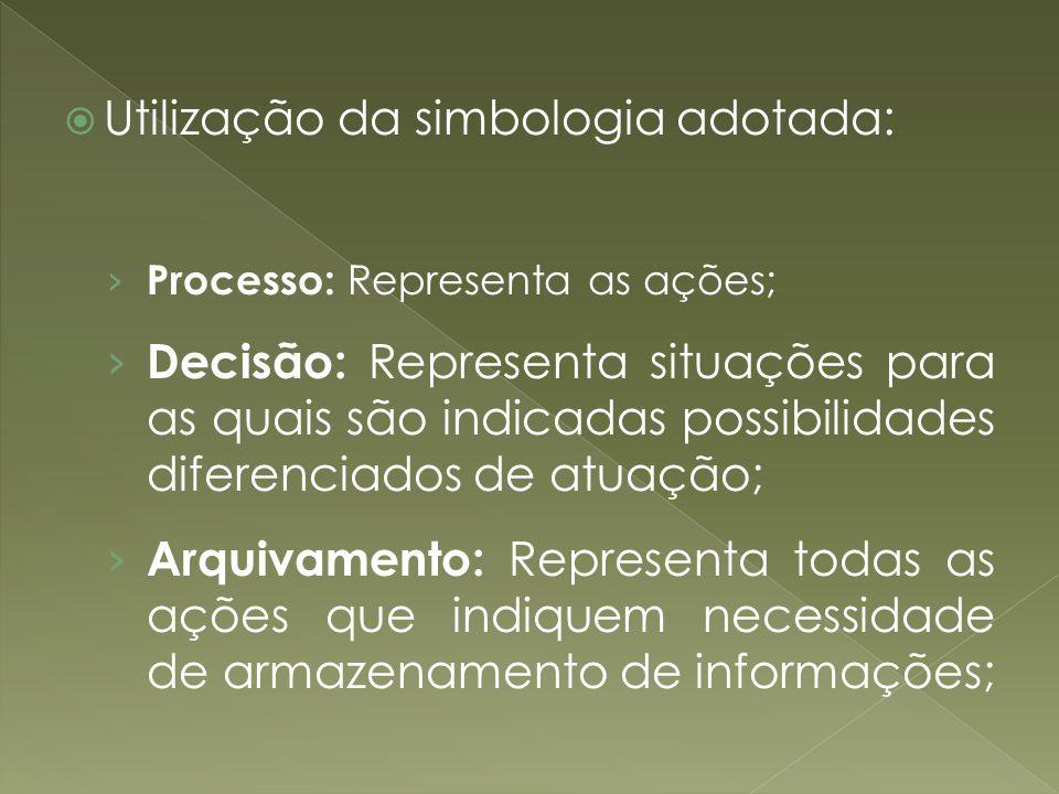 Utilização da simbologia adotada: Processo: Representa as ações; Decisão: Representa situações para as quais são indicadas possibilidades diferenciado