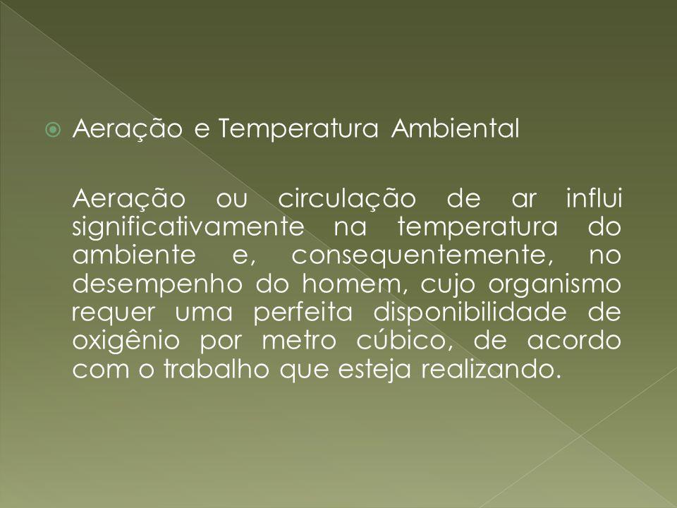 Aeração e Temperatura Ambiental Aeração ou circulação de ar influi significativamente na temperatura do ambiente e, consequentemente, no desempenho do