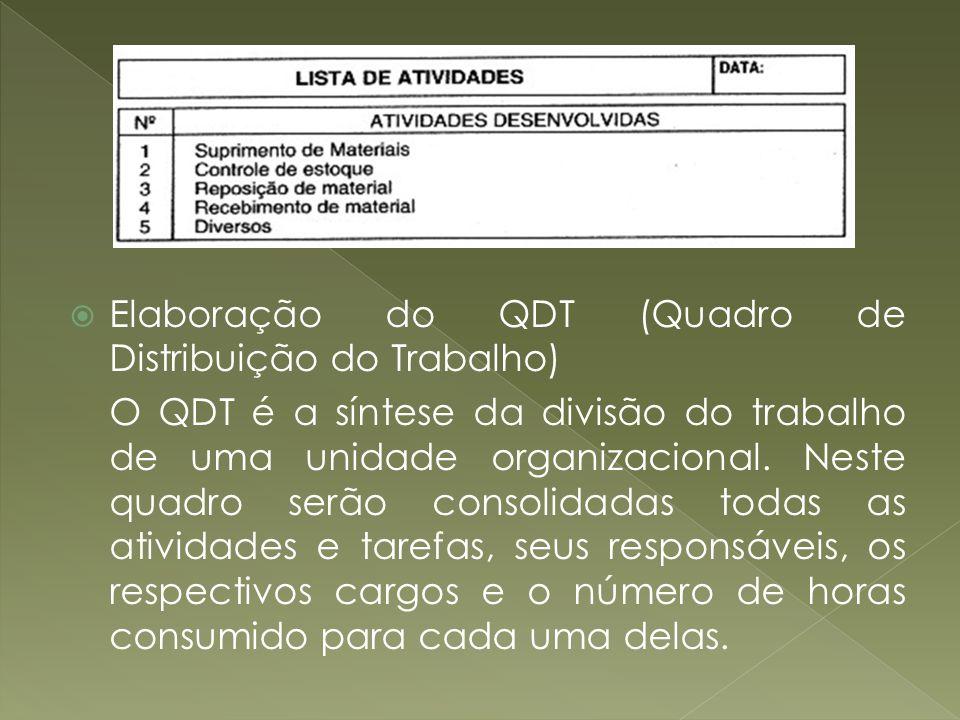 Elaboração do QDT (Quadro de Distribuição do Trabalho) O QDT é a síntese da divisão do trabalho de uma unidade organizacional. Neste quadro serão cons