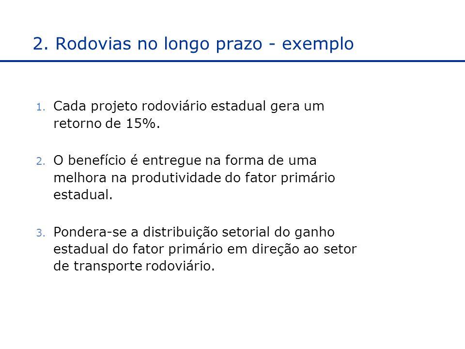 2.Rodovias no longo prazo - exemplo 1. Cada projeto rodoviário estadual gera um retorno de 15%.