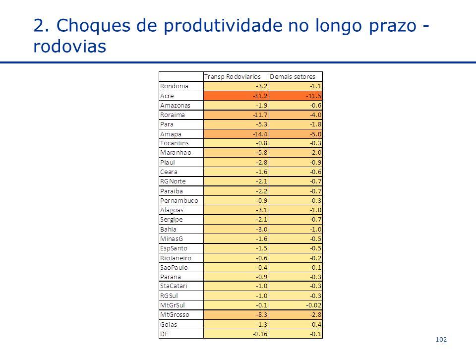 2. Choques de produtividade no longo prazo - rodovias 102