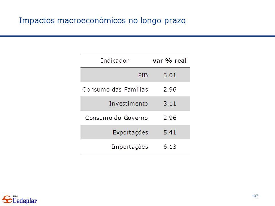 Impactos macroeconômicos no longo prazo 107
