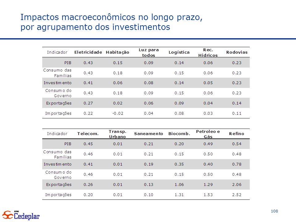 Impactos macroeconômicos no longo prazo, por agrupamento dos investimentos 108