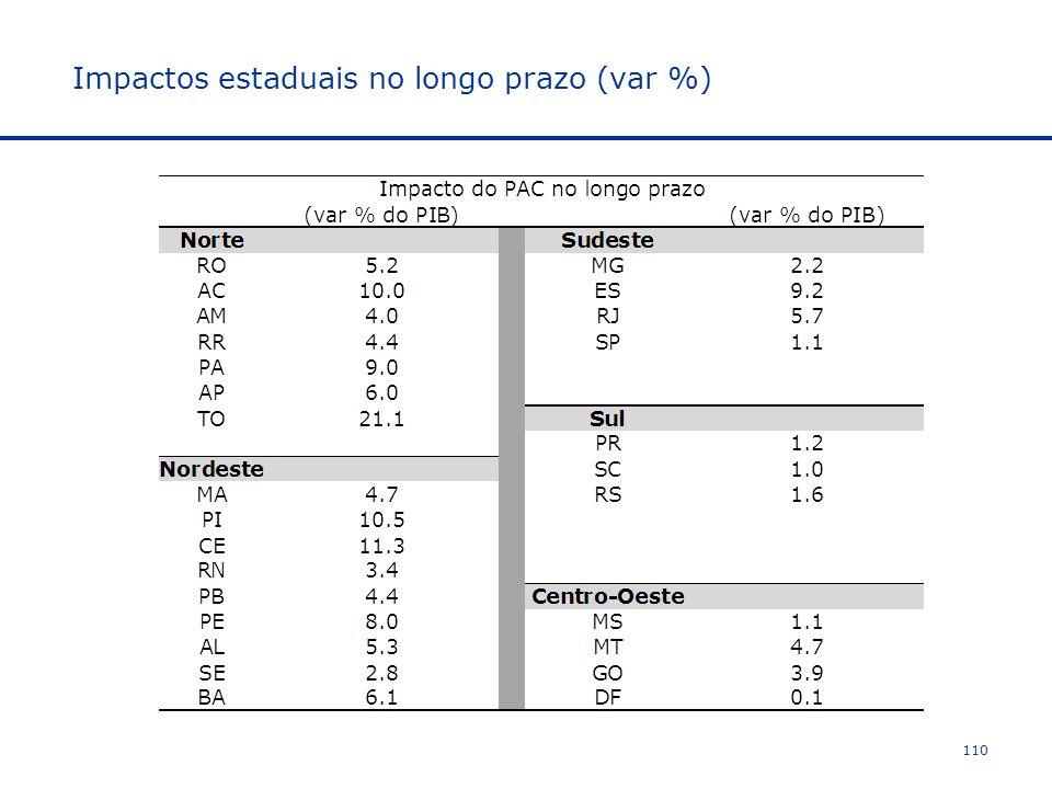 110 Impactos estaduais no longo prazo (var %)