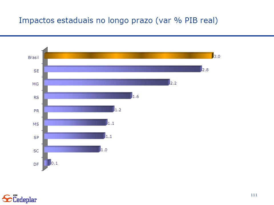 Impactos estaduais no longo prazo (var % PIB real) 111