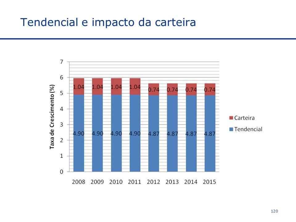 Tendencial e impacto da carteira 120