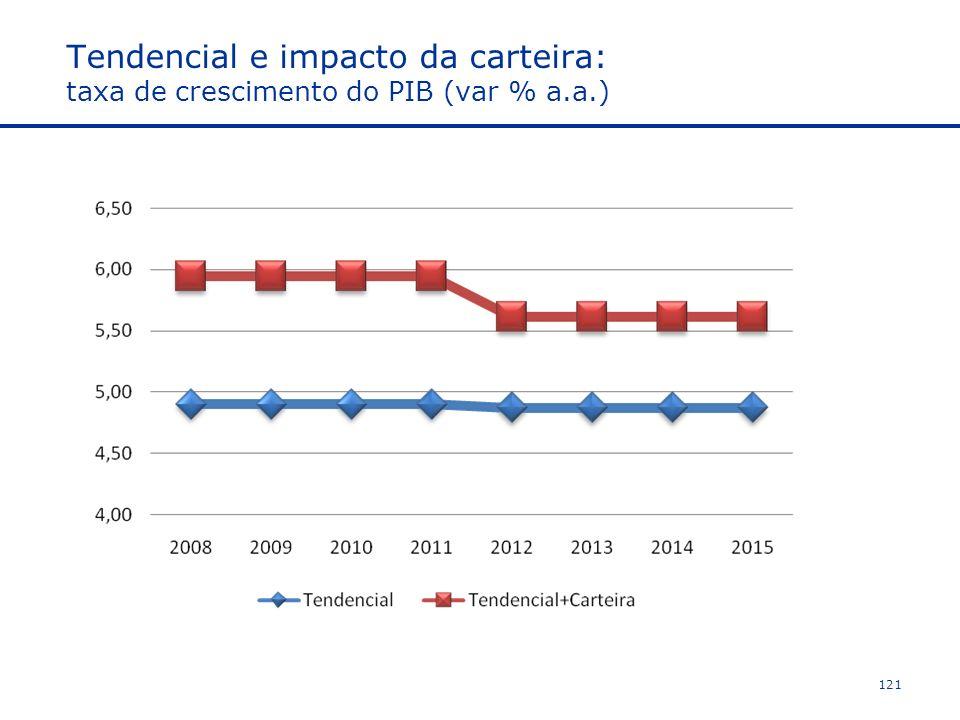 Tendencial e impacto da carteira: taxa de crescimento do PIB (var % a.a.) 121