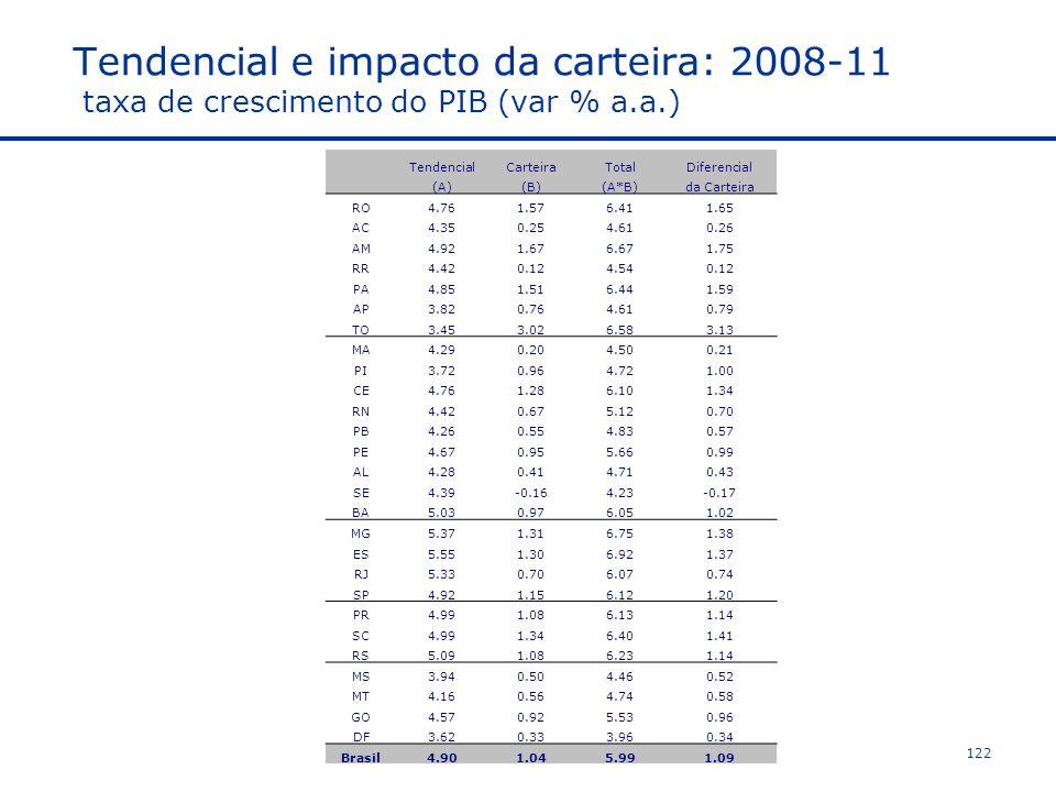 Tendencial e impacto da carteira: 2008-11 taxa de crescimento do PIB (var % a.a.) TendencialCarteiraTotalDiferencial (A)(B)(A*B)da Carteira RO4.761.576.411.65 AC4.350.254.610.26 AM4.921.676.671.75 RR4.420.124.540.12 PA4.851.516.441.59 AP3.820.764.610.79 TO3.453.026.583.13 MA4.290.204.500.21 PI3.720.964.721.00 CE4.761.286.101.34 RN4.420.675.120.70 PB4.260.554.830.57 PE4.670.955.660.99 AL4.280.414.710.43 SE4.39-0.164.23-0.17 BA5.030.976.051.02 MG5.371.316.751.38 ES5.551.306.921.37 RJ5.330.706.070.74 SP4.921.156.121.20 PR4.991.086.131.14 SC4.991.346.401.41 RS5.091.086.231.14 MS3.940.504.460.52 MT4.160.564.740.58 GO4.570.925.530.96 DF3.620.333.960.34 Brasil4.901.045.991.09 122