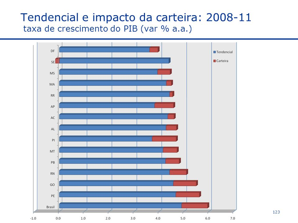 Tendencial e impacto da carteira: 2008-11 taxa de crescimento do PIB (var % a.a.) 123