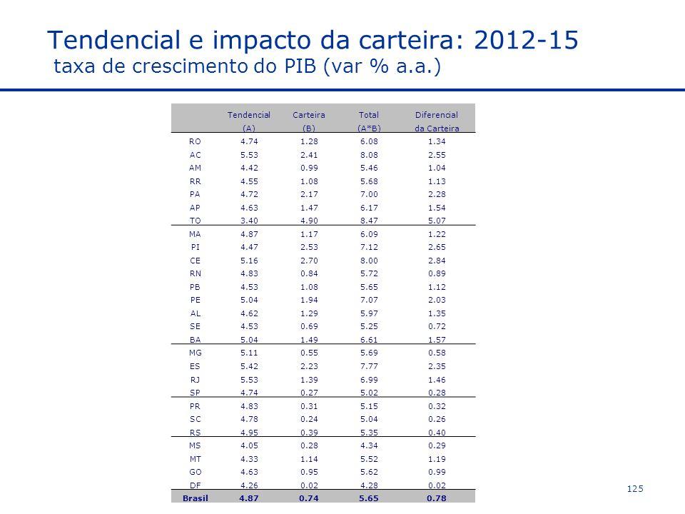 Tendencial e impacto da carteira: 2012-15 taxa de crescimento do PIB (var % a.a.) TendencialCarteiraTotalDiferencial (A)(B)(A*B)da Carteira RO4.741.286.081.34 AC5.532.418.082.55 AM4.420.995.461.04 RR4.551.085.681.13 PA4.722.177.002.28 AP4.631.476.171.54 TO3.404.908.475.07 MA4.871.176.091.22 PI4.472.537.122.65 CE5.162.708.002.84 RN4.830.845.720.89 PB4.531.085.651.12 PE5.041.947.072.03 AL4.621.295.971.35 SE4.530.695.250.72 BA5.041.496.611.57 MG5.110.555.690.58 ES5.422.237.772.35 RJ5.531.396.991.46 SP4.740.275.020.28 PR4.830.315.150.32 SC4.780.245.040.26 RS4.950.395.350.40 MS4.050.284.340.29 MT4.331.145.521.19 GO4.630.955.620.99 DF4.260.024.280.02 Brasil4.870.745.650.78 125