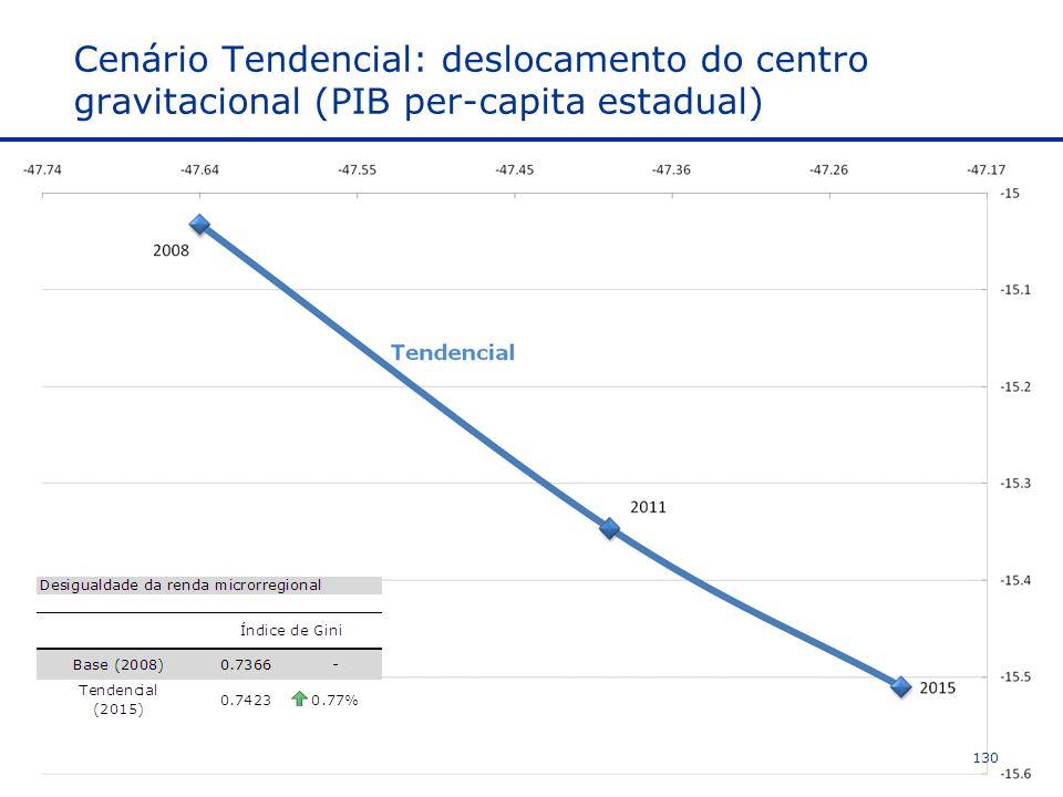Cenário Tendencial: deslocamento do centro gravitacional (PIB per-capita estadual) 130