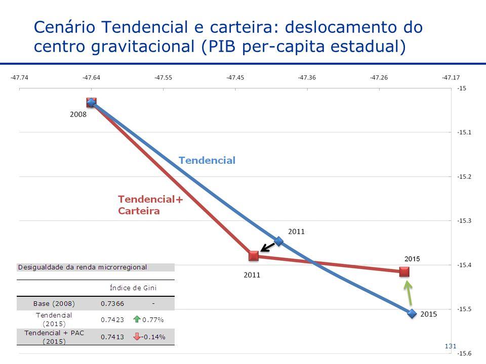 Cenário Tendencial e carteira: deslocamento do centro gravitacional (PIB per-capita estadual) 131