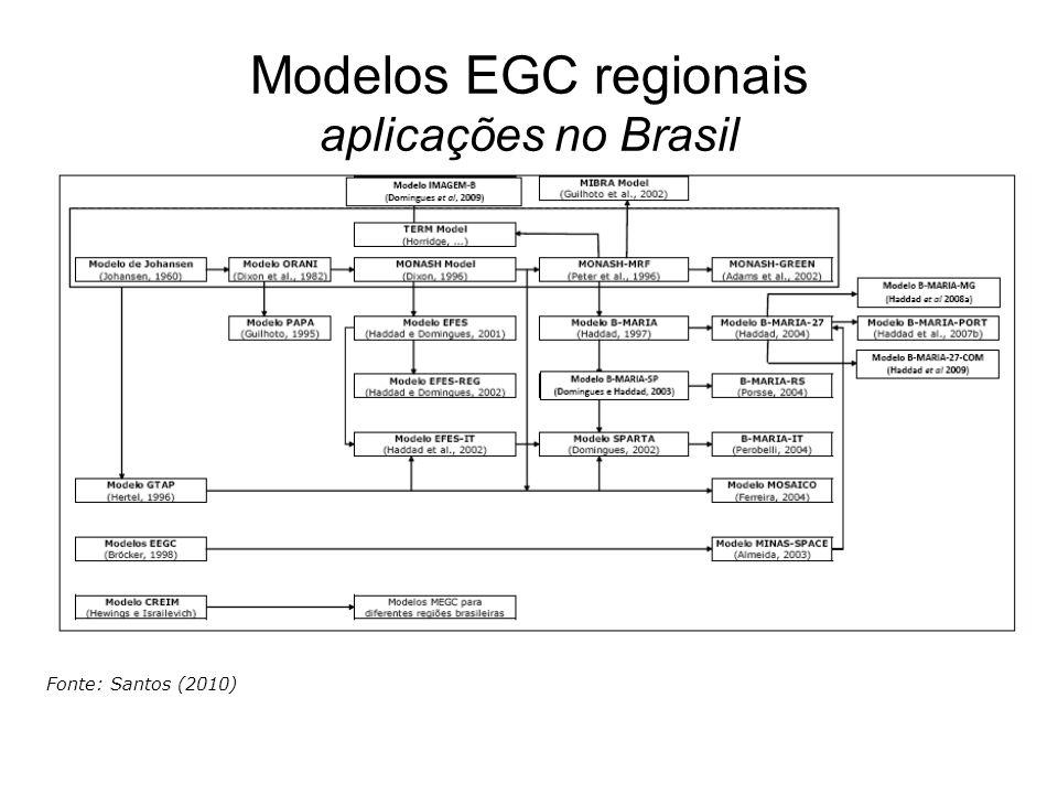 Modelos EGC regionais aplicações no Brasil Fonte: Santos (2010)