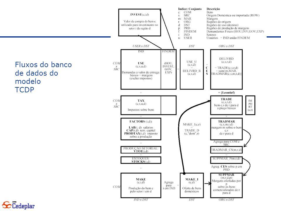 Fluxos do banco de dados do modelo TCDP