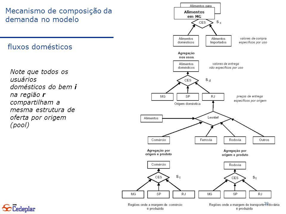 Mecanismo de composição da demanda no modelo fluxos domésticos 39 Note que todos os usuários domésticos do bem i na região r compartilham a mesma estrutura de oferta por origem (pool) Alimentos em MG