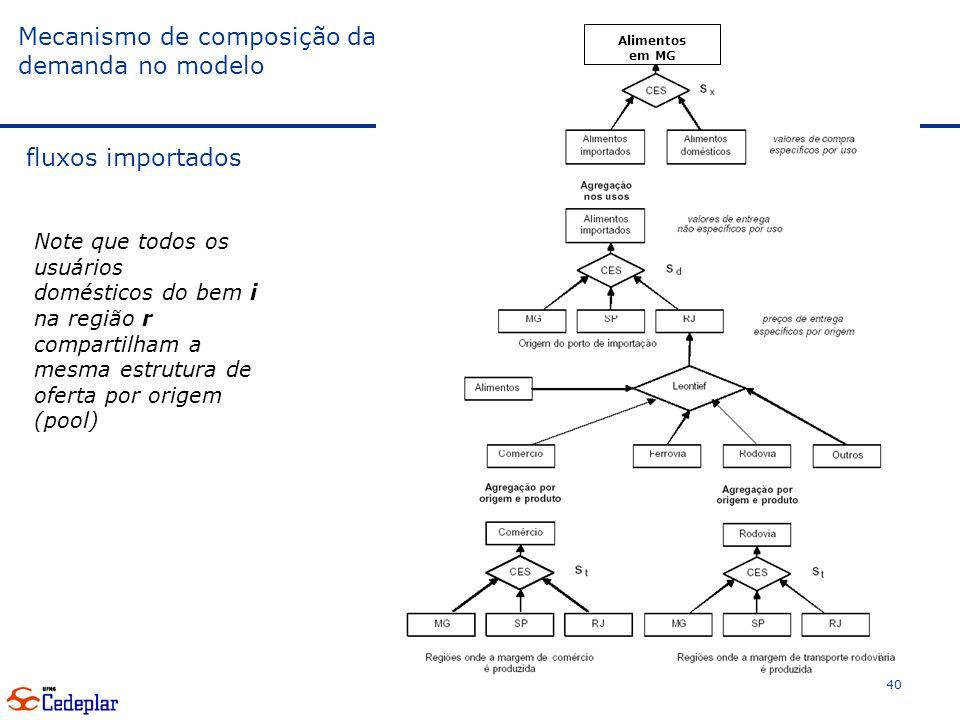 40 Mecanismo de composição da demanda no modelo fluxos importados Alimentos em MG Note que todos os usuários domésticos do bem i na região r compartilham a mesma estrutura de oferta por origem (pool)