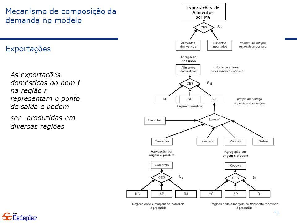 Mecanismo de composição da demanda no modelo Exportações 41 As exportações domésticos do bem i na região r representam o ponto de saída e podem ser produzidas em diversas regiões Exportações de Alimentos por MG