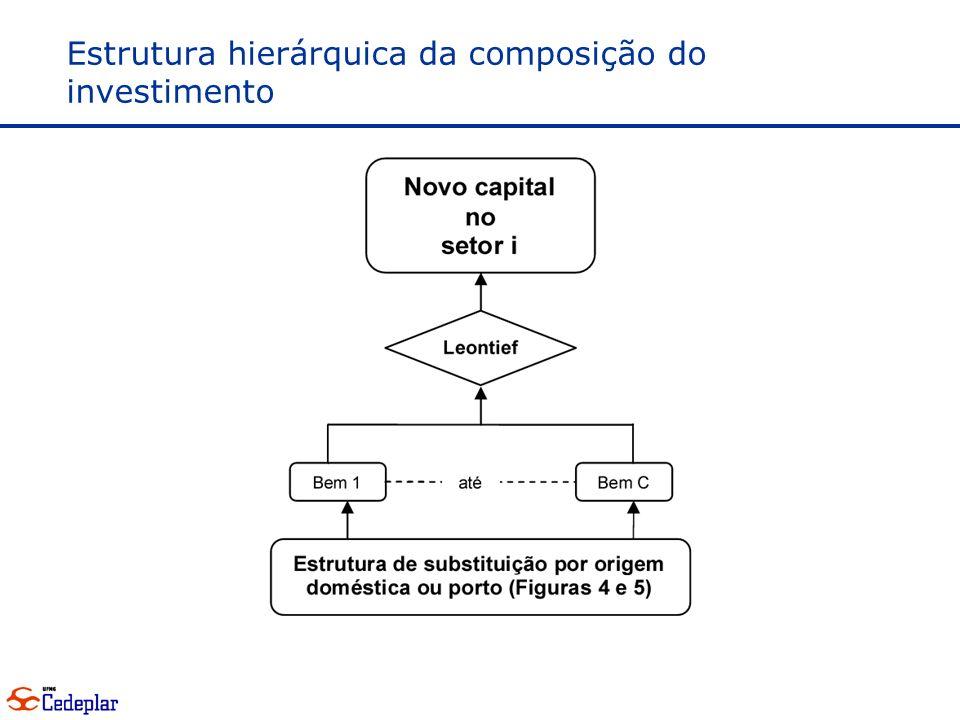 Estrutura hierárquica da composição do investimento
