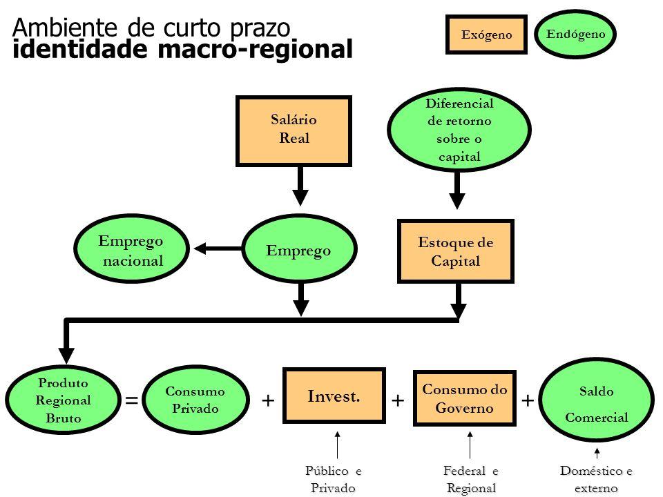 Consumo do Governo Salário Real Estoque de Capital Diferencial de retorno sobre o capital Consumo Privado Emprego Produto Regional Bruto =+++ Endógeno Exógeno Saldo Comercial Invest.