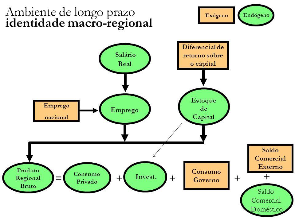 Saldo Comercial Externo Diferencial de retorno sobre o capital Estoque de Capital Consumo Privado Emprego =+++ Endógeno Exógeno Invest.