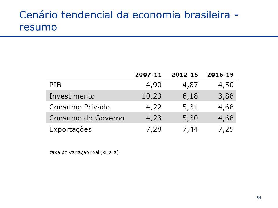 Cenário tendencial da economia brasileira - resumo 2007-112012-152016-19 PIB4,904,874,50 Investimento10,296,183,88 Consumo Privado4,225,314,68 Consumo do Governo4,235,304,68 Exportações7,287,447,25 taxa de variação real (% a.a) 64