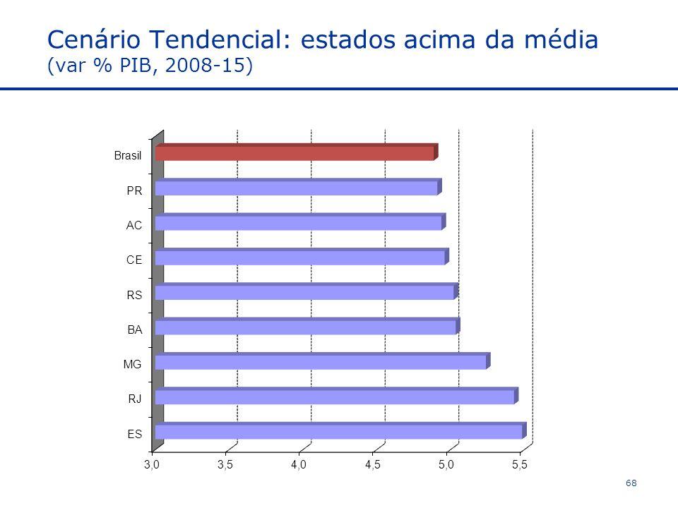 Cenário Tendencial: estados acima da média (var % PIB, 2008-15) 68