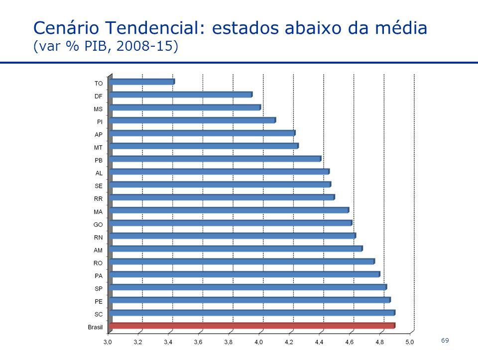 Cenário Tendencial: estados abaixo da média (var % PIB, 2008-15) 69