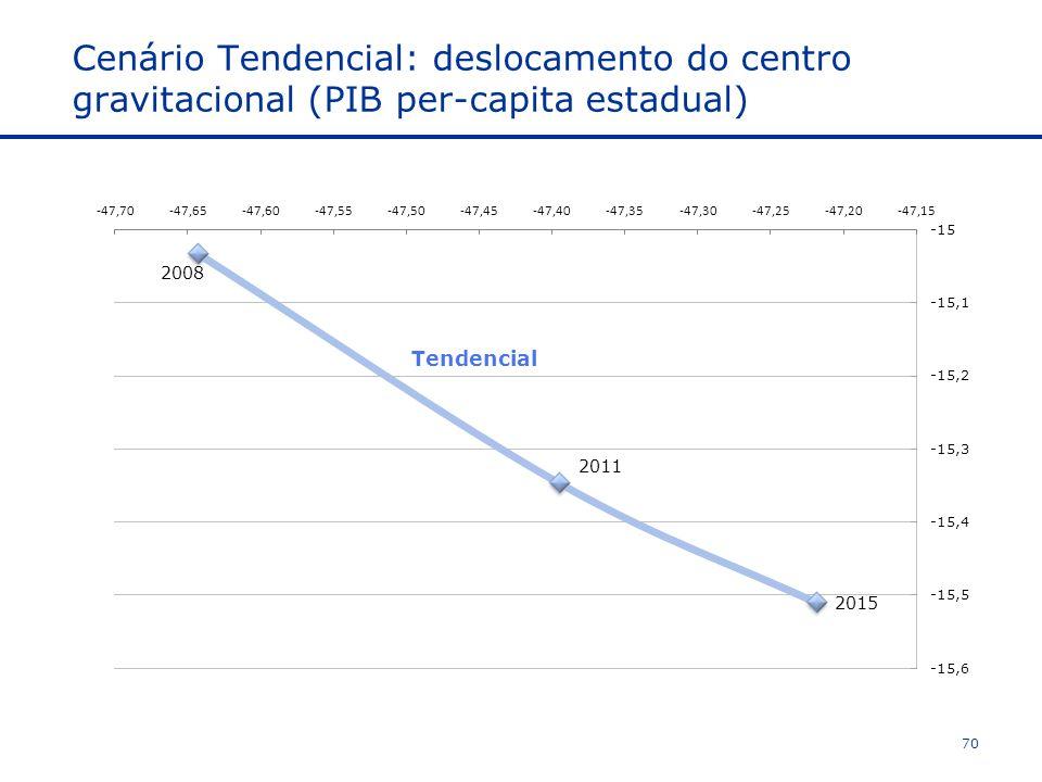 Cenário Tendencial: deslocamento do centro gravitacional (PIB per-capita estadual) 70