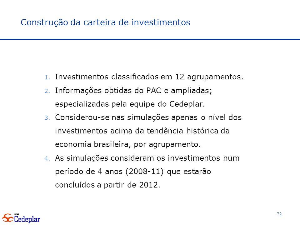 Construção da carteira de investimentos 1.Investimentos classificados em 12 agrupamentos.