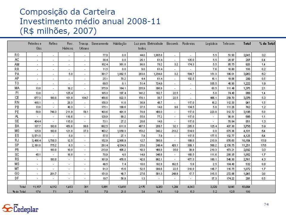 Composição da Carteira Investimento médio anual 2008-11 (R$ milhões, 2007) 74