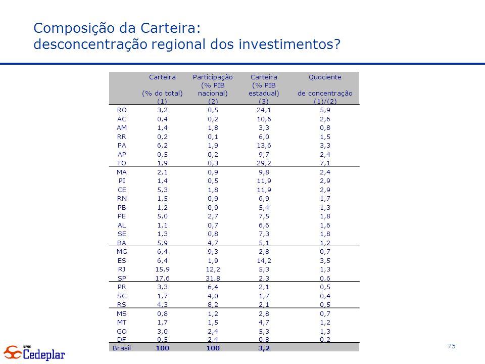 Composição da Carteira: desconcentração regional dos investimentos.