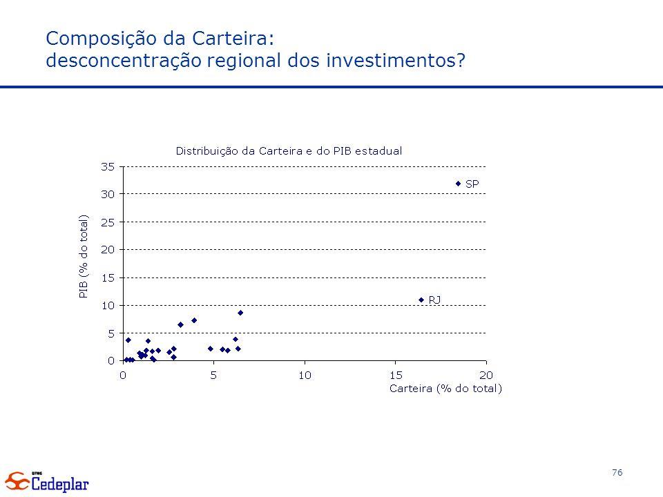 Composição da Carteira: desconcentração regional dos investimentos? 76