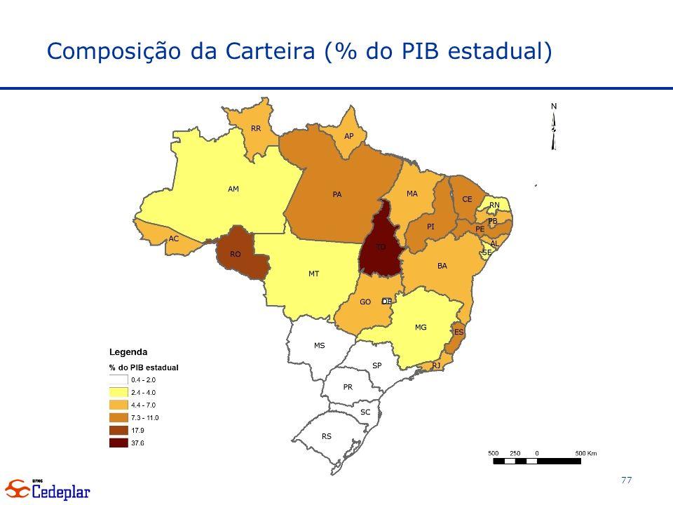 Composição da Carteira (% do PIB estadual) 77
