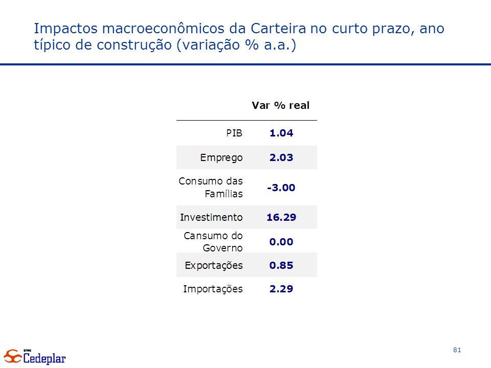 Impactos macroeconômicos da Carteira no curto prazo, ano típico de construção (variação % a.a.) 81