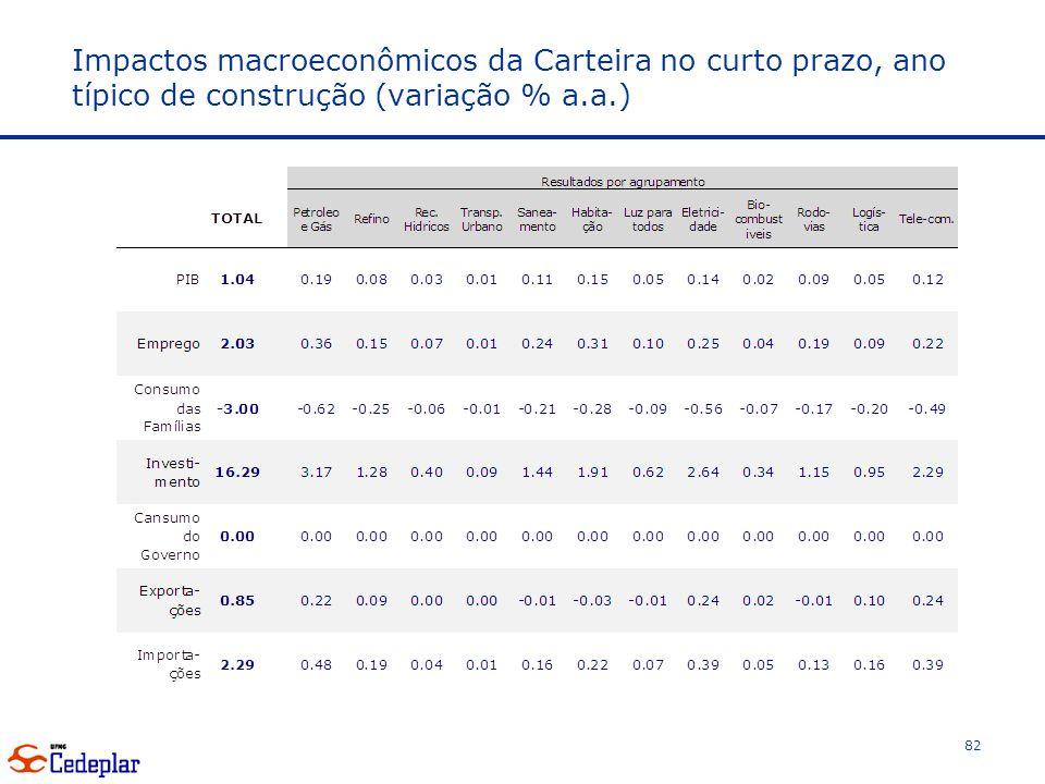 Impactos macroeconômicos da Carteira no curto prazo, ano típico de construção (variação % a.a.) 82