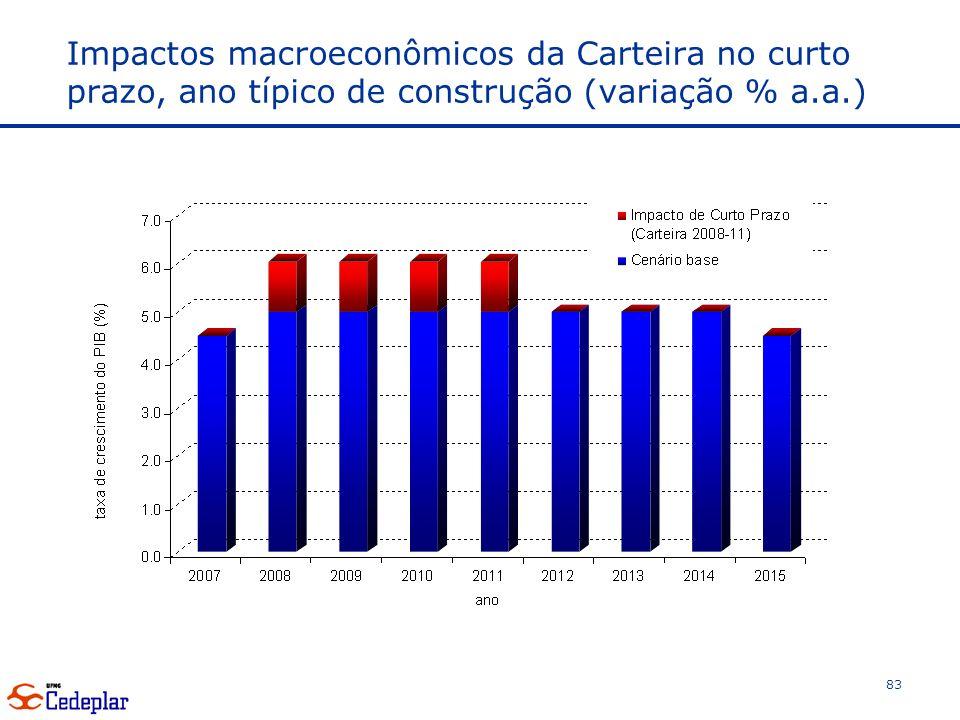 Impactos macroeconômicos da Carteira no curto prazo, ano típico de construção (variação % a.a.) 83