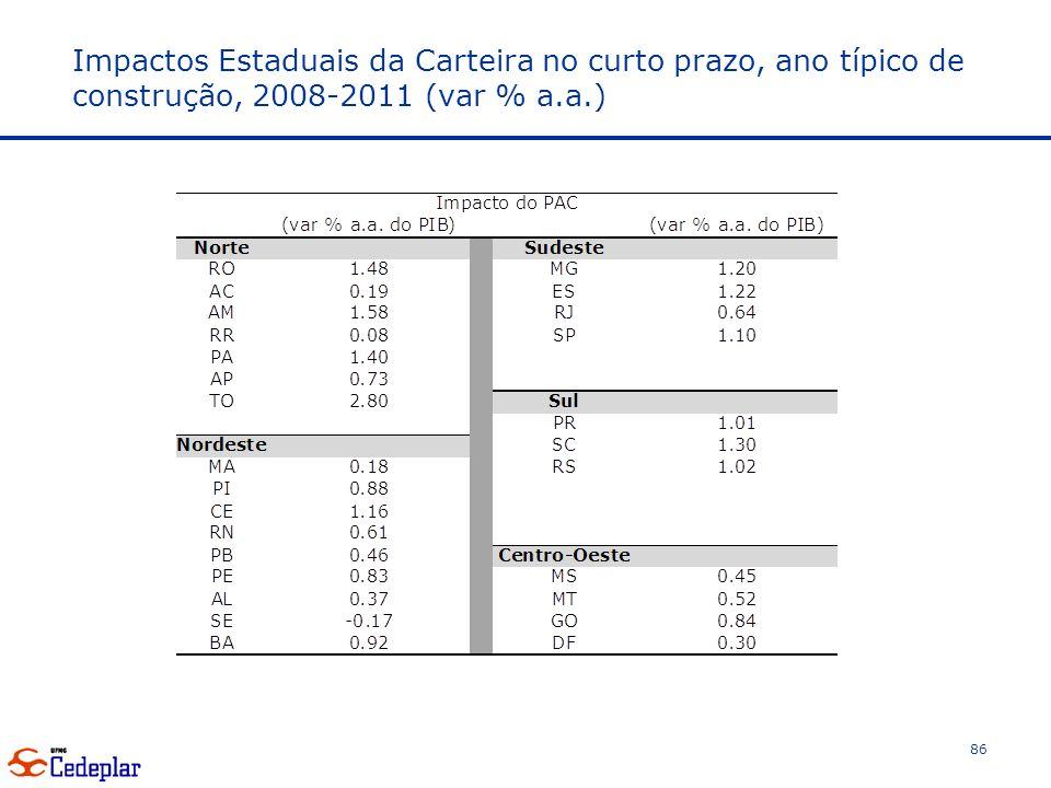 Impactos Estaduais da Carteira no curto prazo, ano típico de construção, 2008-2011 (var % a.a.) 86