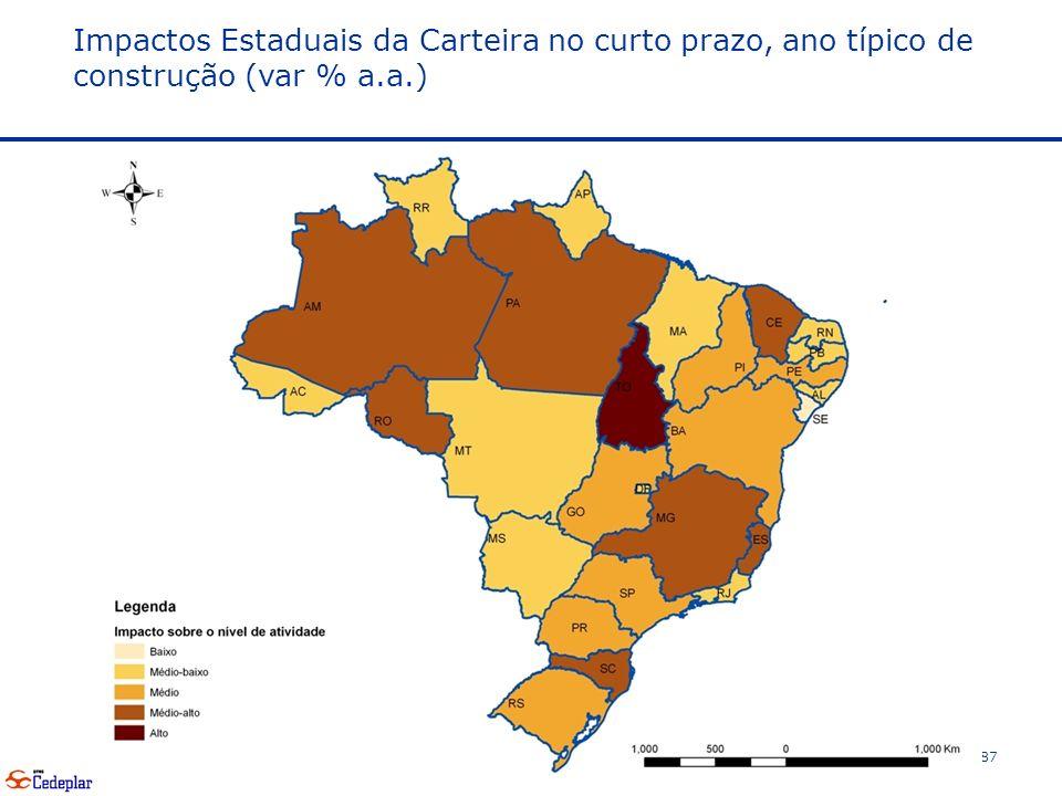87 Impactos Estaduais da Carteira no curto prazo, ano típico de construção (var % a.a.)