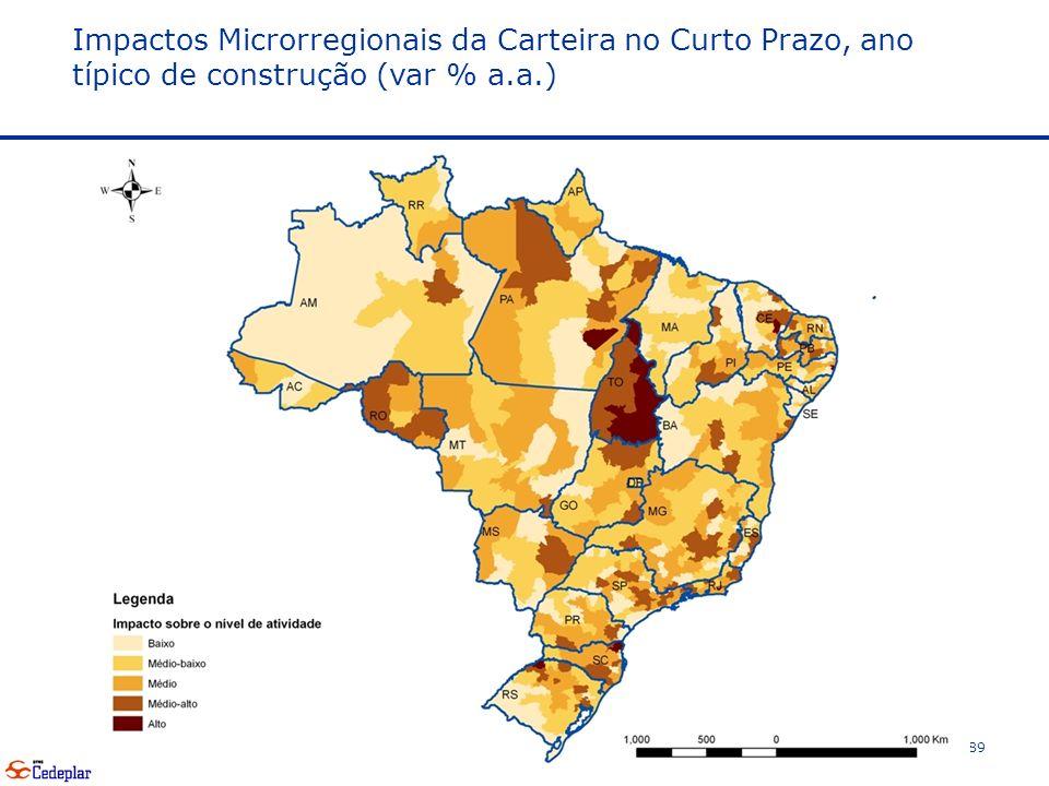 89 Impactos Microrregionais da Carteira no Curto Prazo, ano típico de construção (var % a.a.)