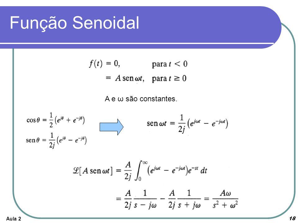 Aula 218 Função Senoidal A e ω são constantes.